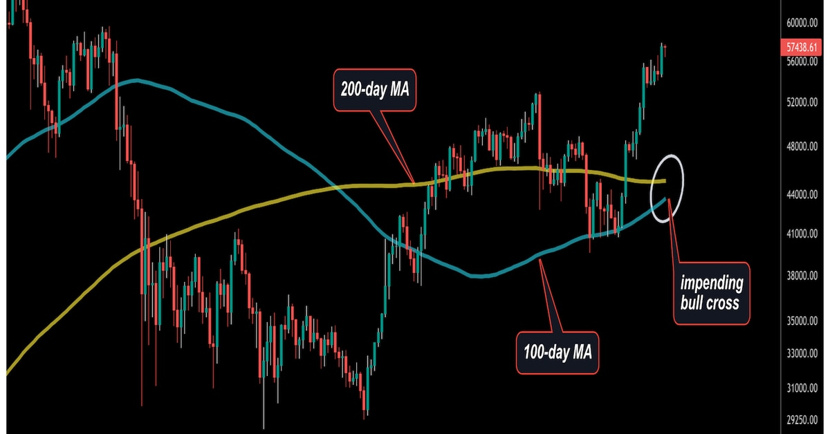 Bitcoin Eyes K as Active Entities Surge, Price Chart Shows Impending Bull Cross