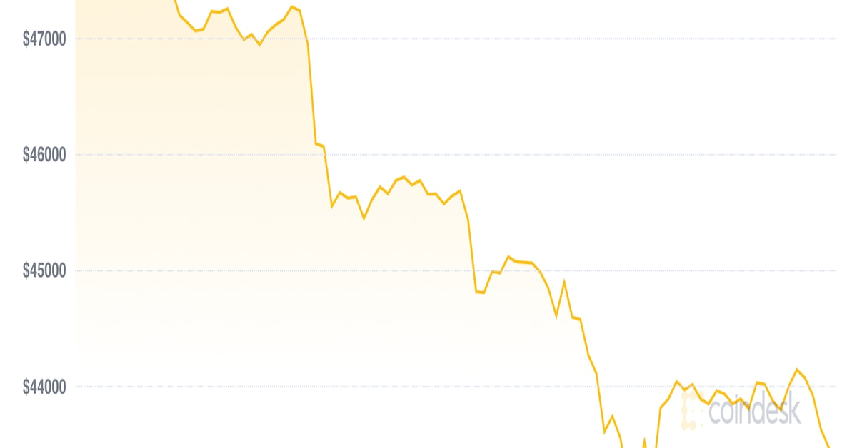 Market Wrap: Bitcoin Sell-off Deepens as Equity Volatility Rises - CoinDesk