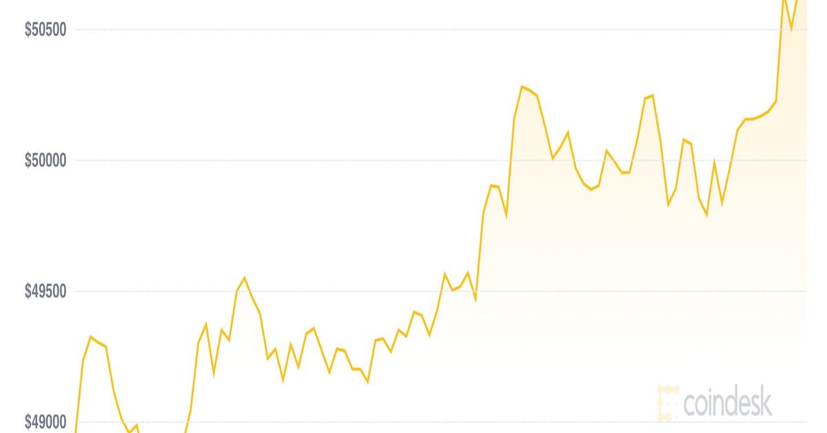 Market Wrap: Bitcoin at K as the Bulls Return