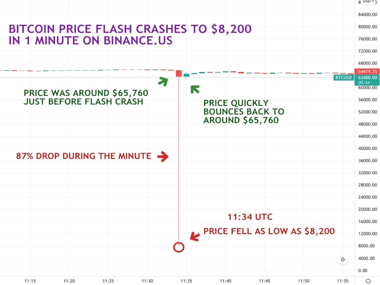 Bitcoin Price Flash Crash on Binance.US Attributed to Trader Algorithm Bug