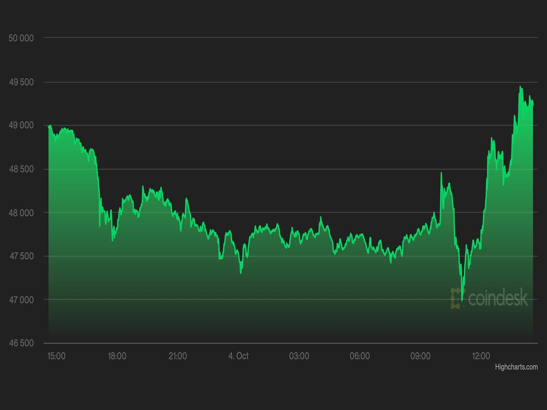 Market Wrap: Bitcoin Rises Toward $50K on Hopes for US ETF Approval