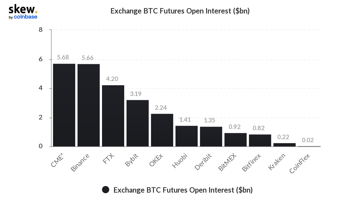 Market Wrap: Bitcoin Retreats From All-Time High; Ether Outperforms