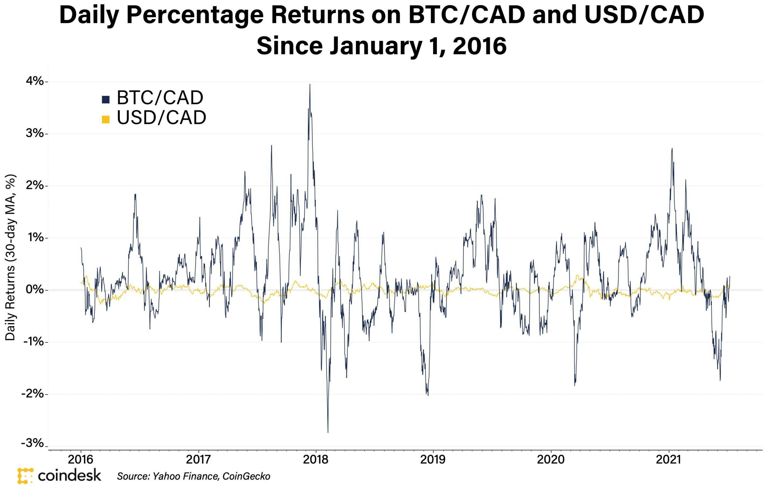 Bitcoin volatility versus the U.S dollar (both trading against the Canadian Dollar.)
