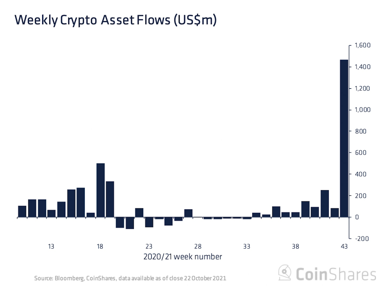 Crypto Fund Inflows Hit Record $1.5B as Bitcoin Futures ETFs Go Live