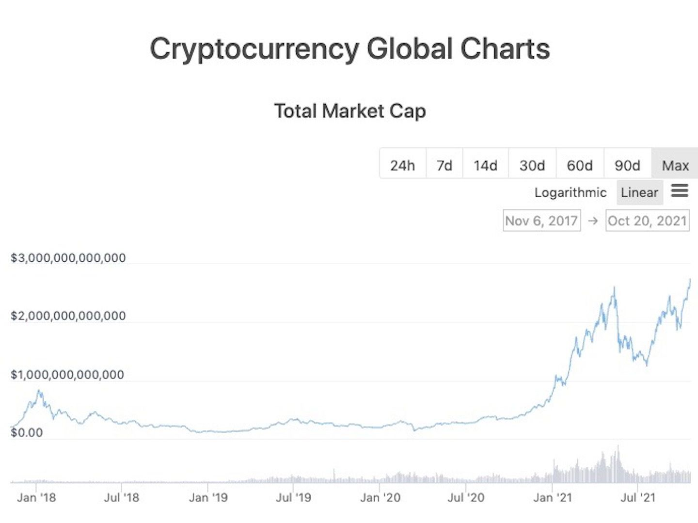 Crypto Market Cap Surges to New Record $2.7 Trillion